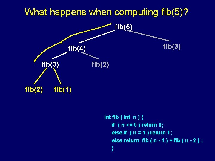 What happens when computing fib(5)? fib(5) fib(3) fib(4) fib(3) fib(2) fib(1) int fib (