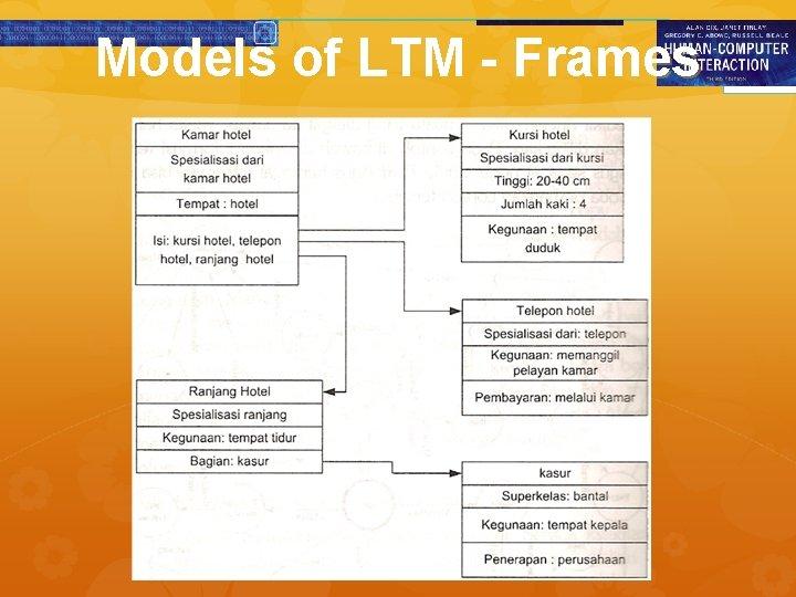 Models of LTM - Frames