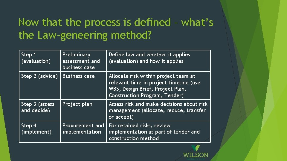 Now that the process is defined – what's the Law-geneering method? Step 1 (evaluation)