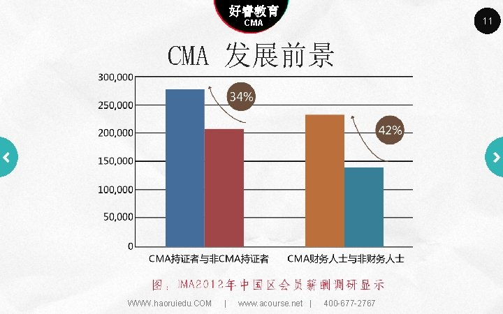 Company name 好睿教育 Company slogan here CMA 发展前景 WWW. haoruiedu. COM | www. acourse.