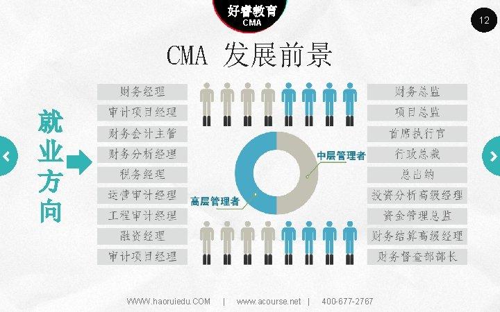 Company name 好睿教育 Company slogan here CMA 发展前景 就 业 方 向 WWW. haoruiedu.