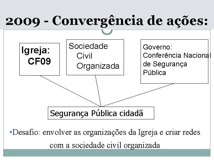 2009 - Convergência de ações: Igreja: CF 09 Sociedade Civil Organizada Governo: Conferência Nacional