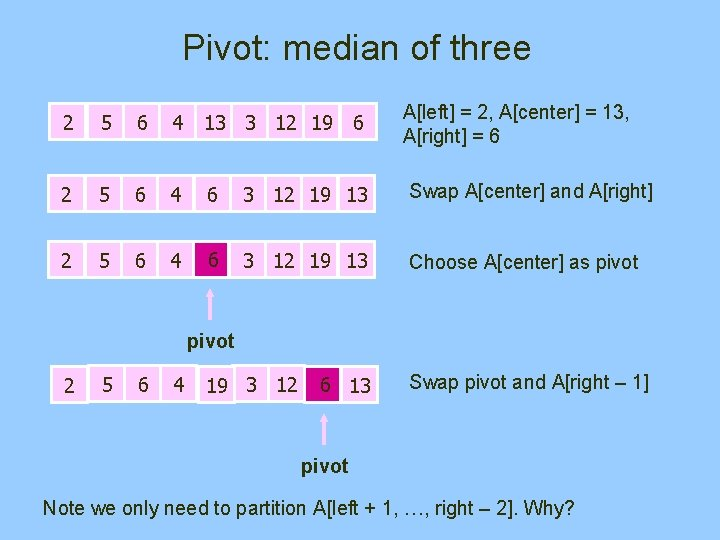 Pivot: median of three A[left] = 2, A[center] = 13, A[right] = 6 2