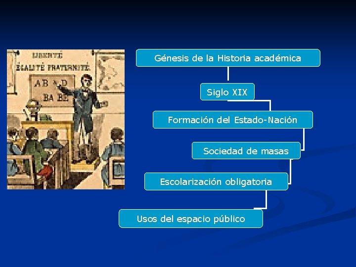 Génesis de la Historia académica Siglo XIX Formación del Estado-Nación Sociedad de masas Escolarización