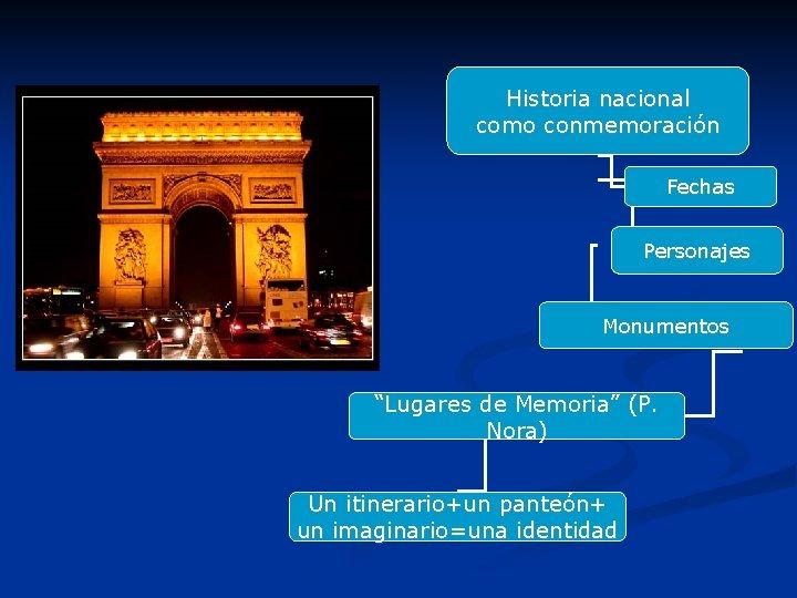 "Historia nacional como conmemoración Fechas Personajes Monumentos ""Lugares de Memoria"" (P. Nora) Un itinerario+un"
