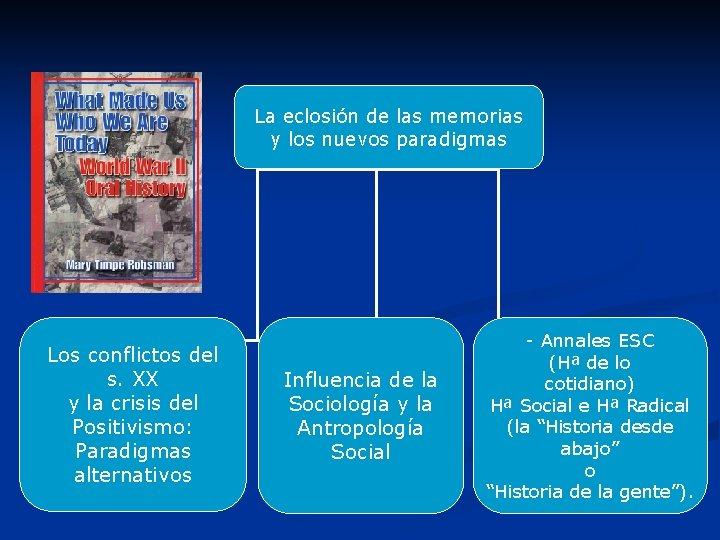 La eclosión de las memorias y los nuevos paradigmas Los conflictos del s. XX