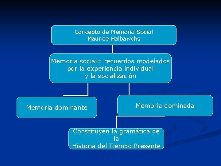 Concepto de Memoria Social Maurice Halbawchs Memoria social= recuerdos modelados por la experiencia individual