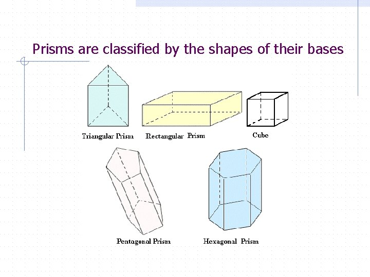 Prisms are classified by the shapes of their bases