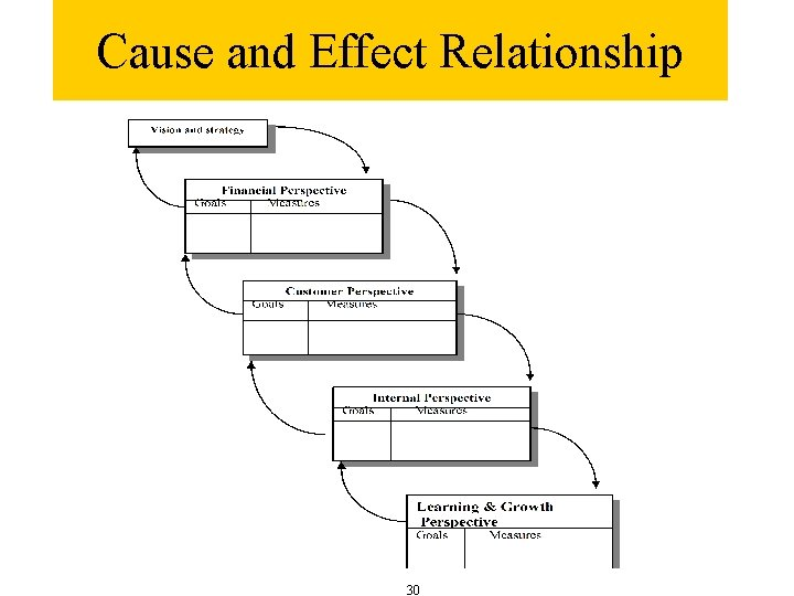 Cause and Effect Relationship 30