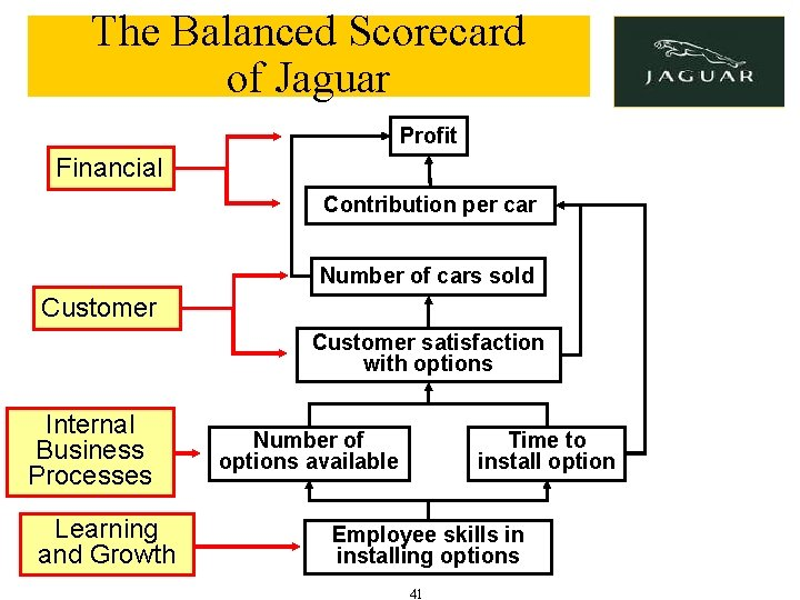 The Balanced Scorecard of Jaguar Profit Financial Contribution per car Number of cars sold