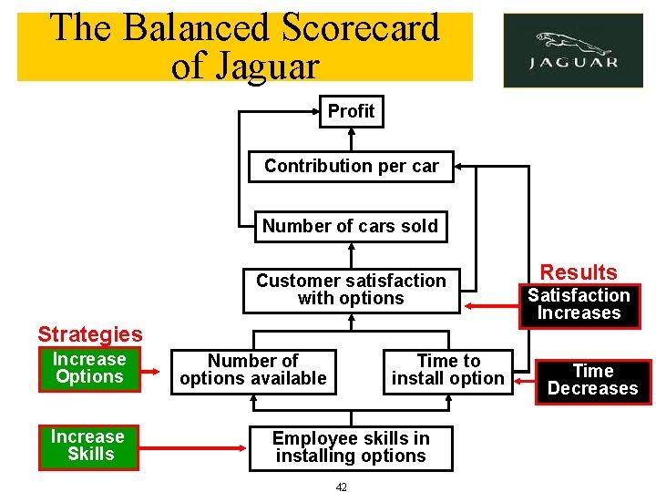 The Balanced Scorecard of Jaguar Profit Contribution per car Number of cars sold Customer