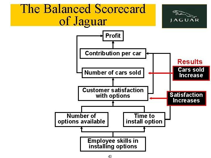 The Balanced Scorecard of Jaguar Profit Contribution per car Results Number of cars sold