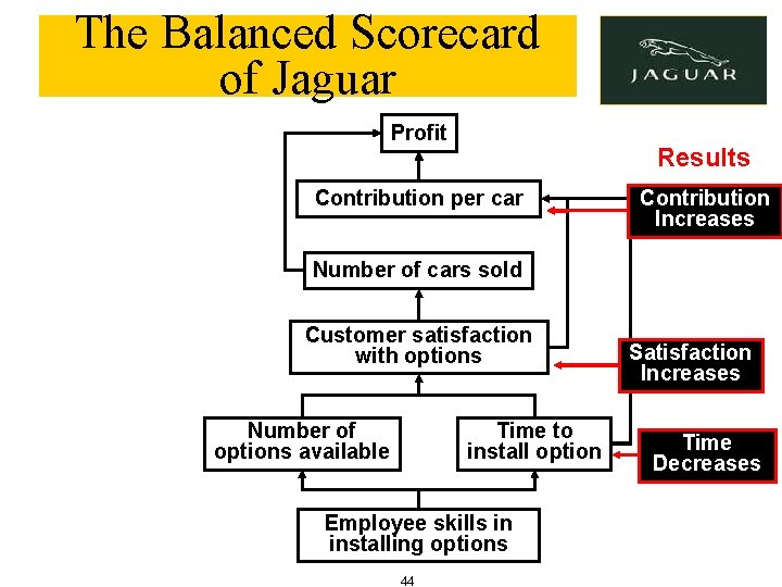 The Balanced Scorecard of Jaguar Profit Results Contribution per car Contribution Increases Number of