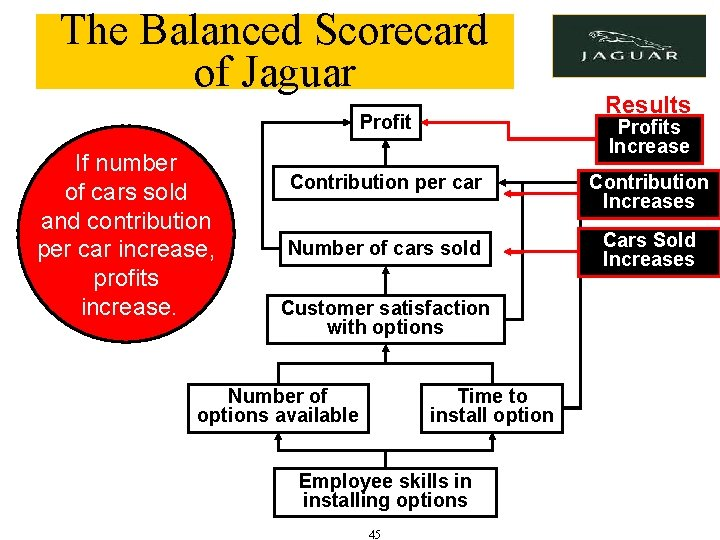 The Balanced Scorecard of Jaguar Profit If number of cars sold and contribution per