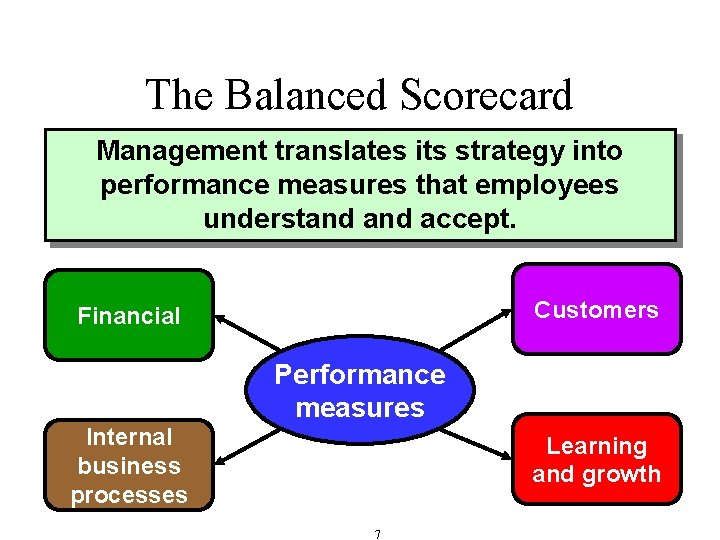 The Balanced Scorecard Management translates its strategy into performance measures that employees understand accept.