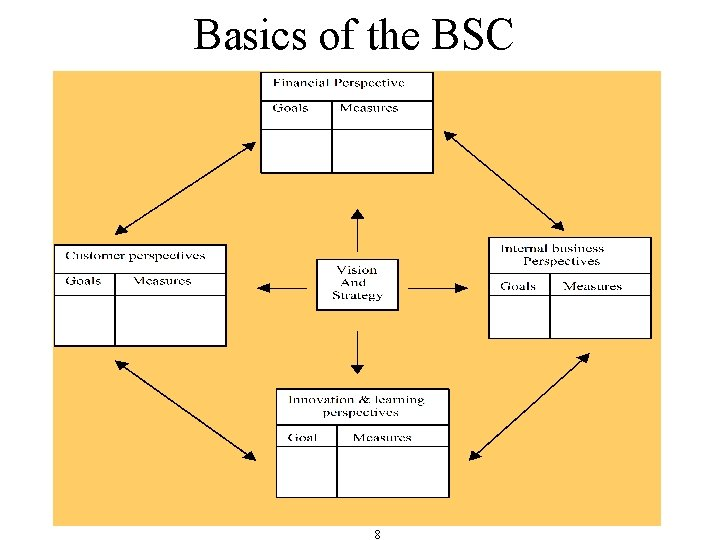 Basics of the BSC 8