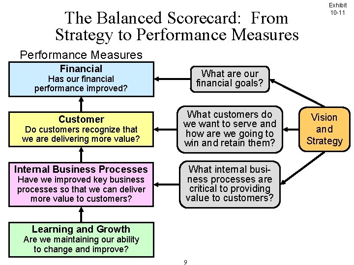 The Balanced Scorecard: From Strategy to Performance Measures Exhibit 10 -11 Performance Measures Financial