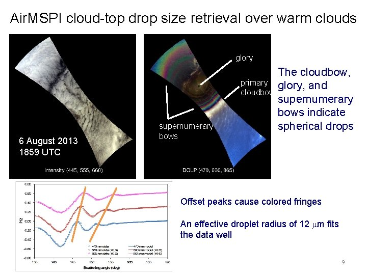 Air. MSPI cloud-top drop size retrieval over warm clouds glory 6 August 2013 1859