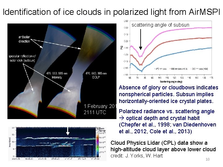 Identification of ice clouds in polarized light from Air. MSPI scattering angle of subsun