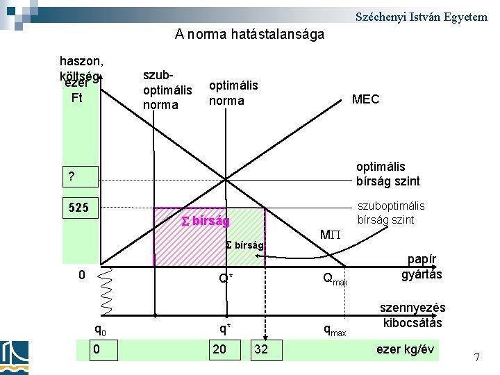 Széchenyi István Egyetem A norma hatástalansága haszon, költség ezer Ft szuboptimális norma MEC ?