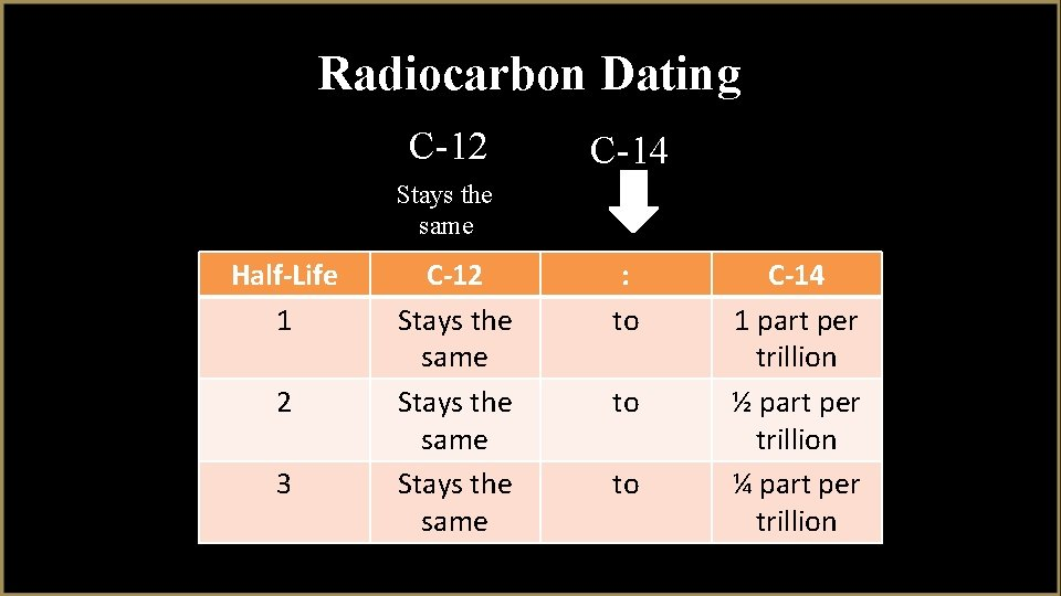 the prefix radio as in radiometric dating means
