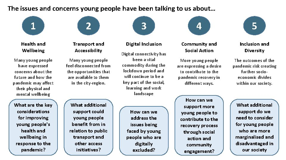 The issues and concerns young people have been talking to us about… 1 2