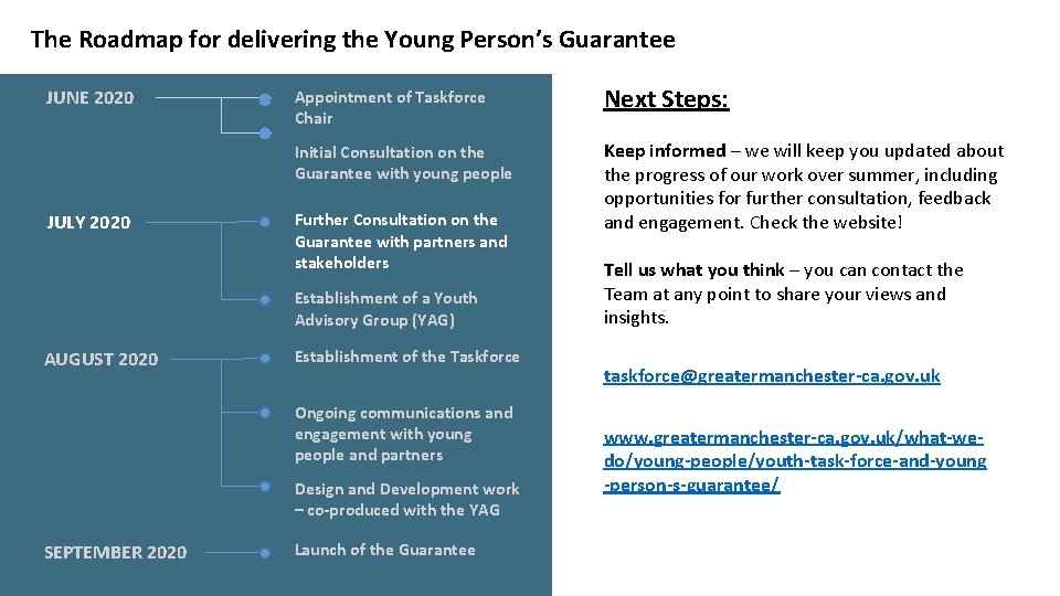 The Roadmap for delivering the Young Person's Guarantee JUNE 2020 JULY 2020 Appointment of