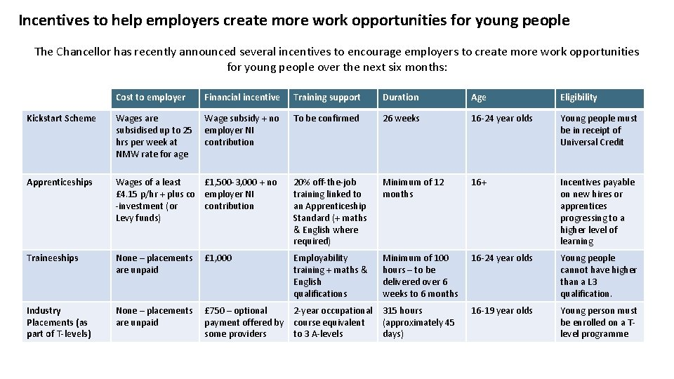 Incentives to help employers create more work opportunities for young people The Chancellor has