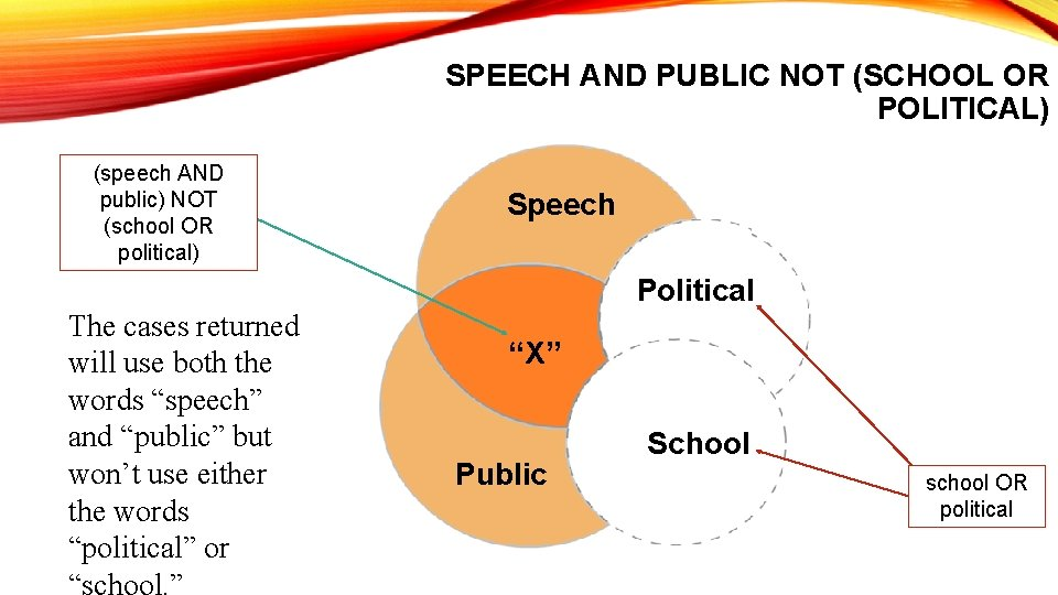 SPEECH AND PUBLIC NOT (SCHOOL OR POLITICAL) (speech AND public) NOT (school OR political)