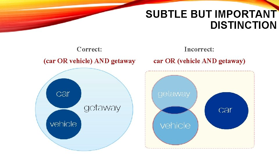SUBTLE BUT IMPORTANT DISTINCTION Correct: Incorrect: (car OR vehicle) AND getaway car OR (vehicle