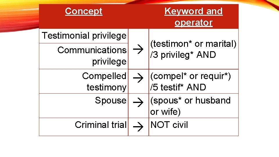 Concept Keyword and operator Testimonial privilege Communications privilege (testimon* or marital) /3 privileg* AND