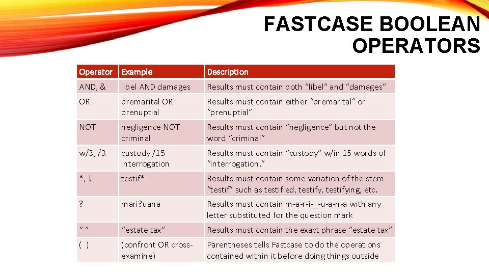 FASTCASE BOOLEAN OPERATORS Operator Example Description AND, & libel AND damages Results must contain