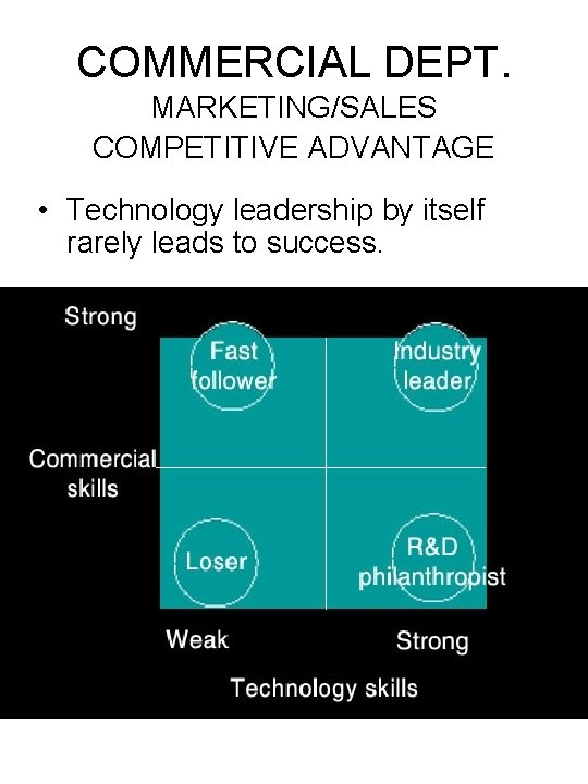 COMMERCIAL DEPT. MARKETING/SALES COMPETITIVE ADVANTAGE • Technology leadership by itself rarely leads to success.