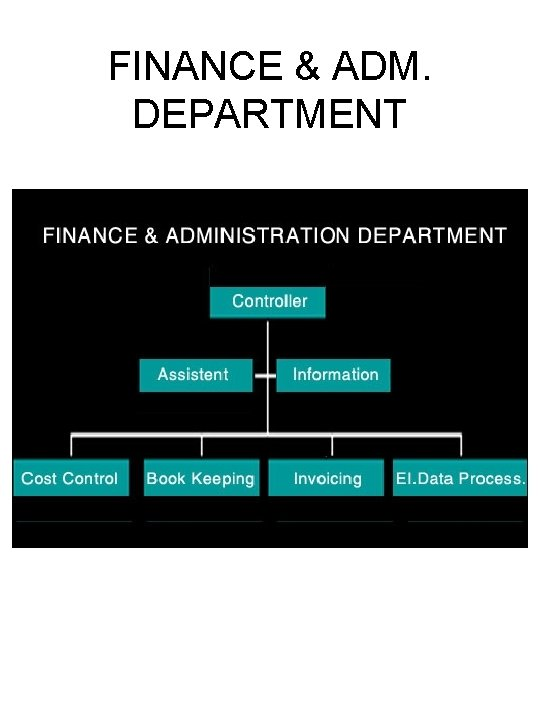 FINANCE & ADM. DEPARTMENT