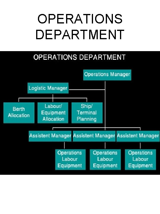 OPERATIONS DEPARTMENT