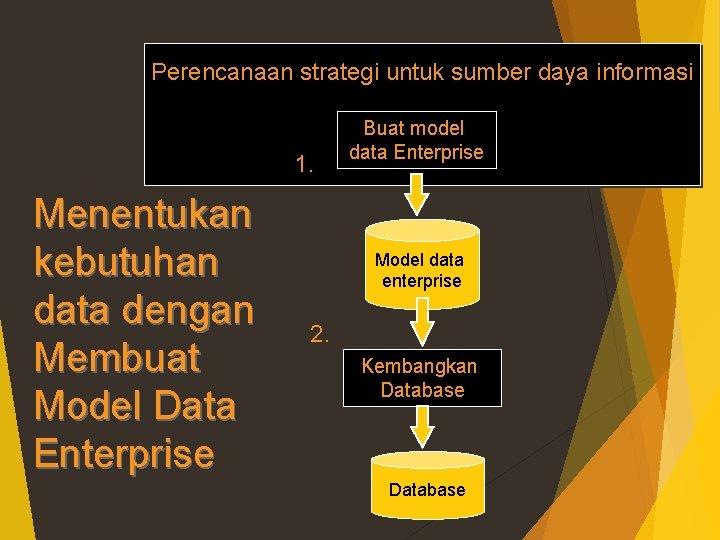 Perencanaan strategi untuk sumber daya informasi 1. Menentukan kebutuhan data dengan Membuat Model Data