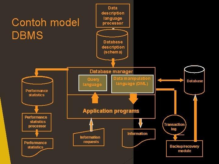 Data description language processor Contoh model DBMS Database description (schema) Database manager Query language