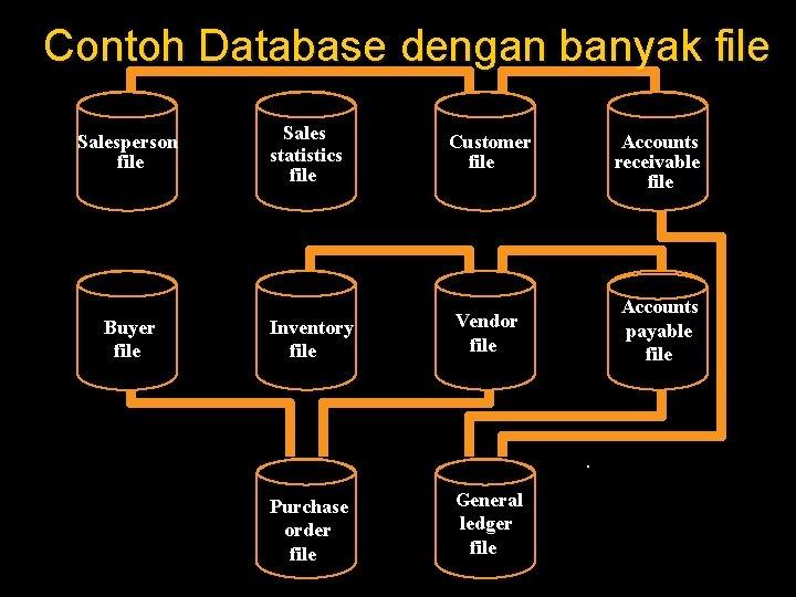 Contoh Database dengan banyak file Salesperson file Buyer file Sales statistics file Customer file