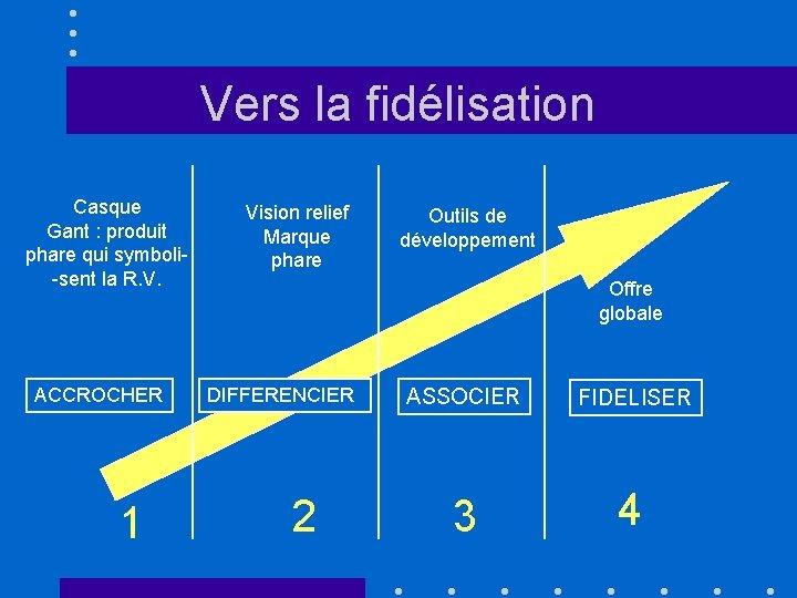 Vers la fidélisation Casque Gant : produit phare qui symboli-sent la R. V. ACCROCHER