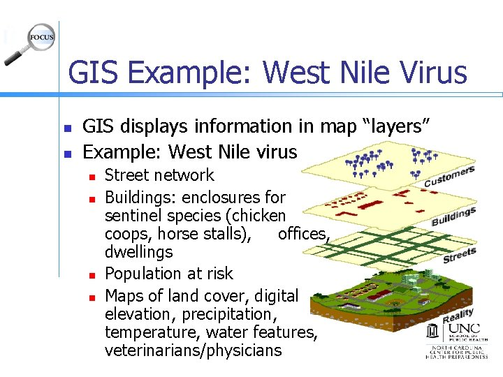 """GIS Example: West Nile Virus n n GIS displays information in map """"layers"""" Example:"""