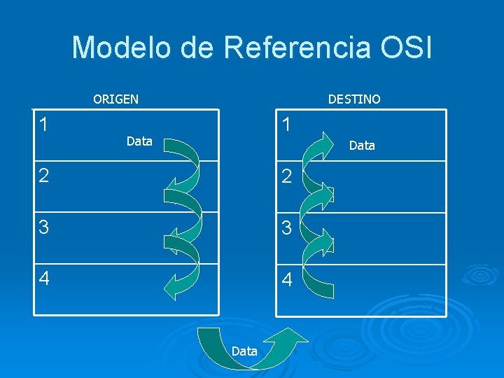 Modelo de Referencia OSI. ORIGEN 1 DESTINO 1 Data 2 2 3 3 4