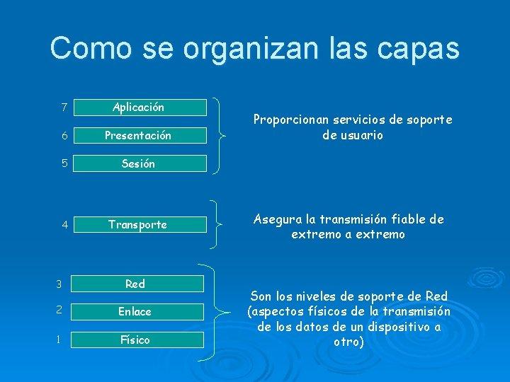 Como se organizan las capas 7 Aplicación 6 Presentación 5 Sesión 4 Transporte 3