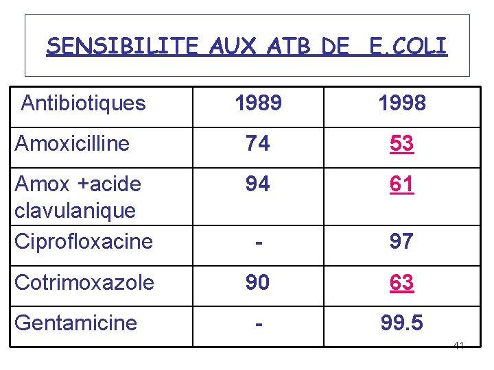 SENSIBILITE AUX ATB DE E. COLI Antibiotiques 1989 1998 Amoxicilline 74 53 Amox +acide