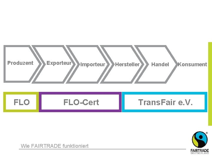 Produzent FLO Exporteur Importeur FLO-Cert Wie FAIRTRADE funktioniert Hersteller Handel Konsument Trans. Fair e.
