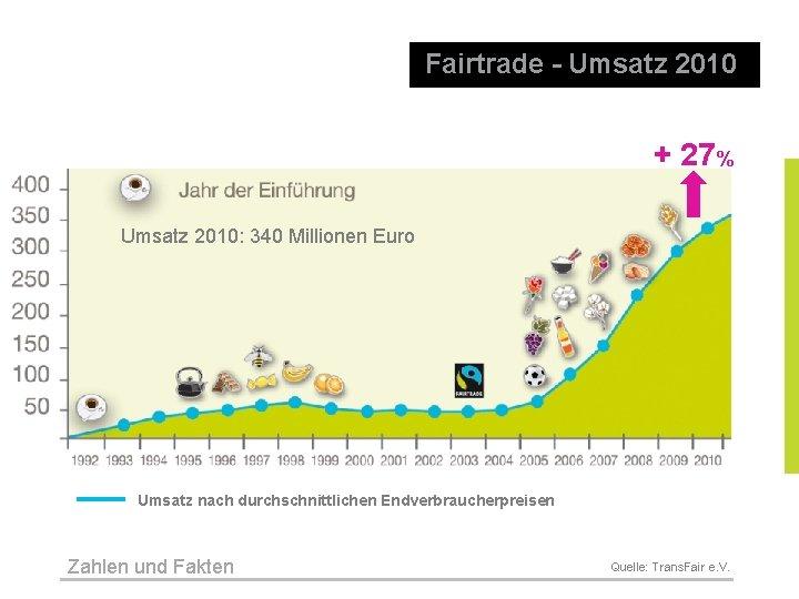 Fairtrade - Umsatz 2010 + 27% Umsatz 2010: 340 Millionen Euro Umsatz nach durchschnittlichen
