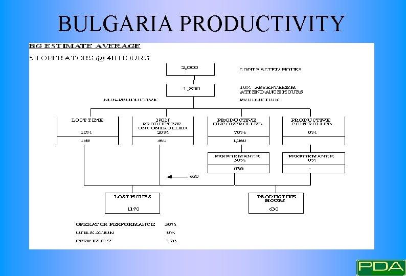 BULGARIA PRODUCTIVITY