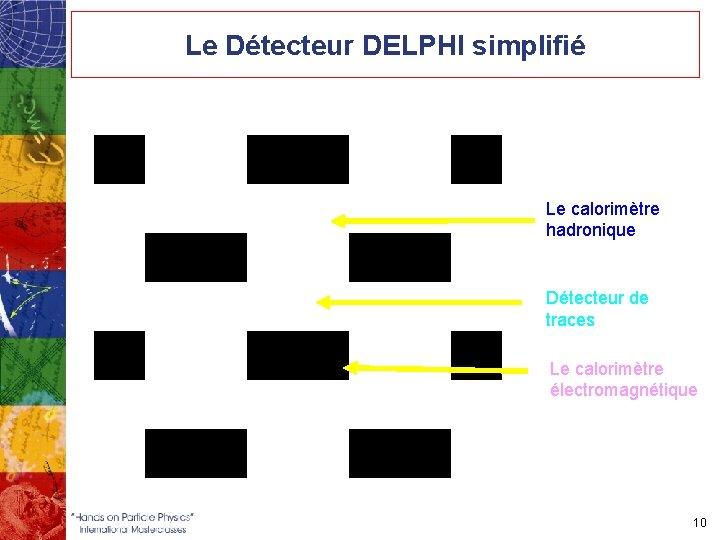Le Détecteur DELPHI simplifié Le calorimètre hadronique Détecteur de traces Le calorimètre électromagnétique 10