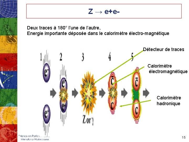 Z → e+e. Deux traces à 180° l'une de l'autre, Energie importante déposée dans