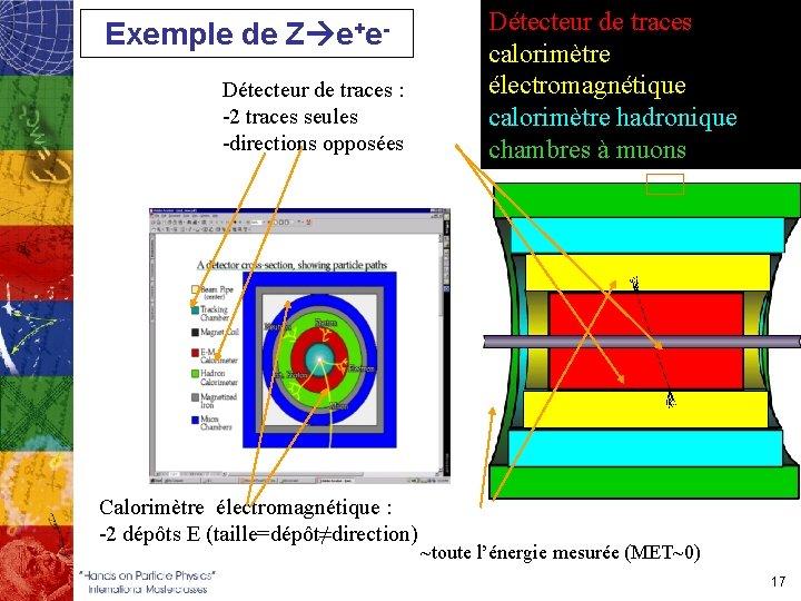 Exemple de Z e+e. Détecteur de traces : -2 traces seules -directions opposées Calorimètre