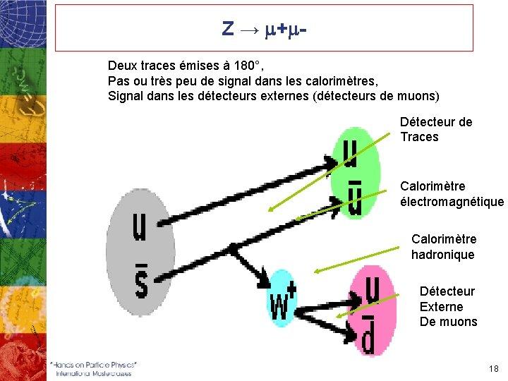 Z → m+m. Deux traces émises à 180°, Pas ou très peu de signal
